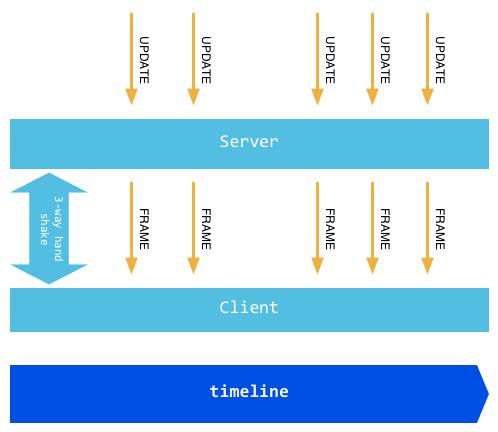 Websocket server go implementation | ri xu online.